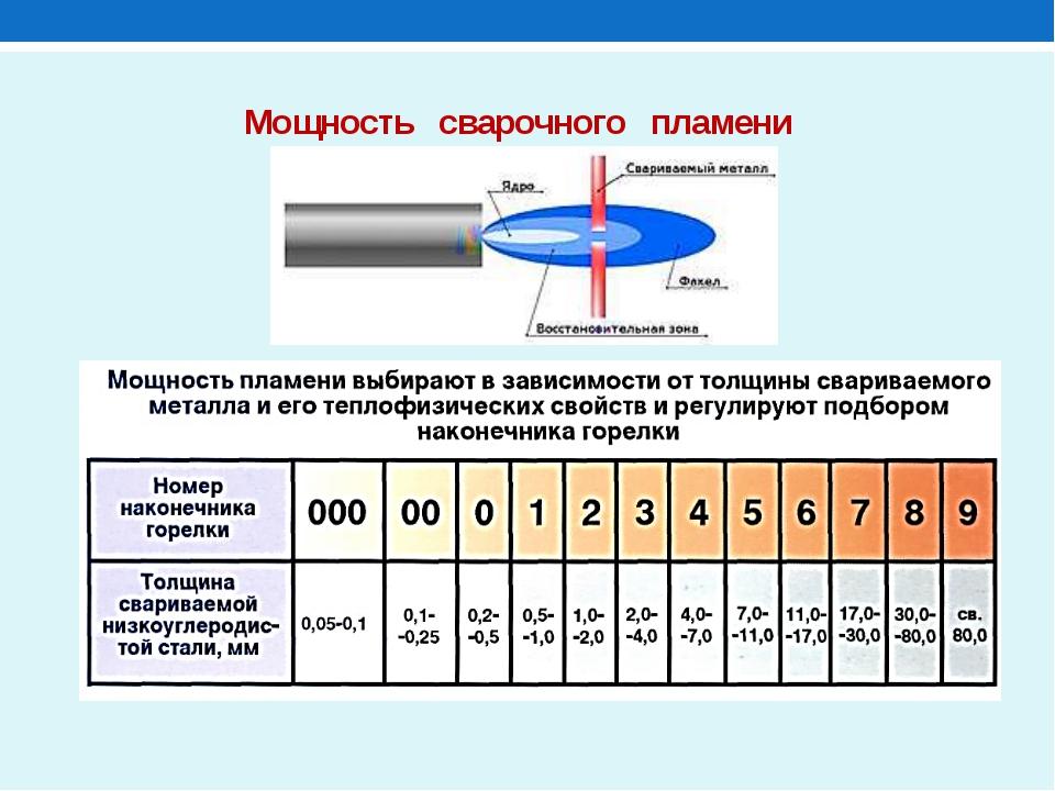 Tig сварка — что за способ, где он применим: описание, параметры, режимы