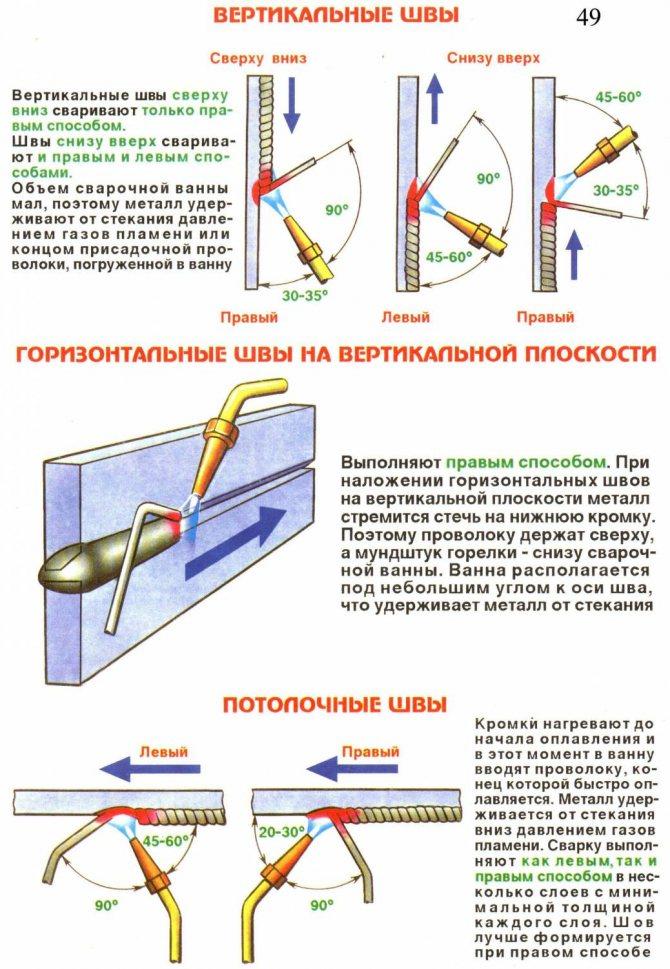 Сварочный шов: техника сварки вертикального и горизонтального шва