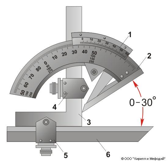 Угломер (31 фото): как пользоваться универсальным уклономером? гост и другие технические условия, особенности строительных и маятниковых, оптических и складных типов угломеров