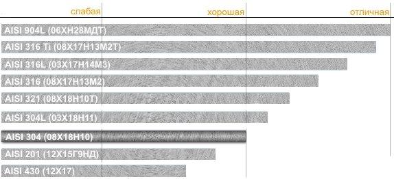 Нержавеющая сталь aisi 304: характеристики, применение, аналоги