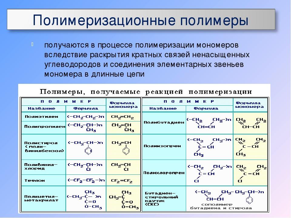 Полимерные материалы: виды, применение, свойства, примеры