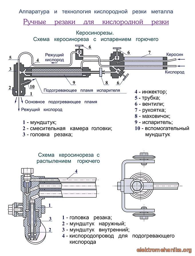 Выбор и правильное применение газового резака