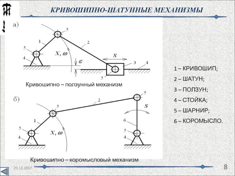 Исследование кривошипно-ползунного механизма. курсовая работа (т). другое. 2015-11-01