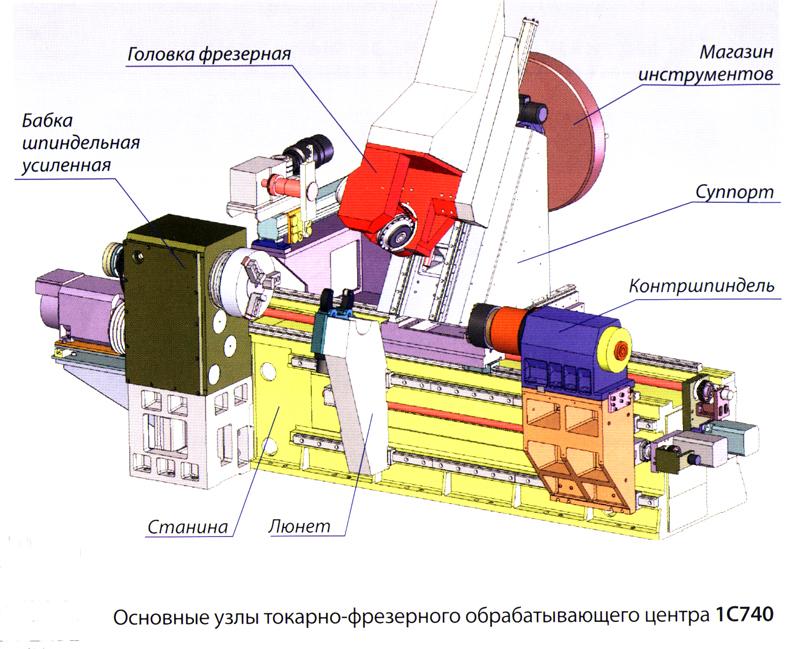 Основные принципы работы фрезерного станка с чпу