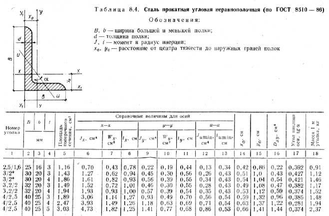 Полный сортамент уголков – описание всех видов, типоразмеров и гостов на них