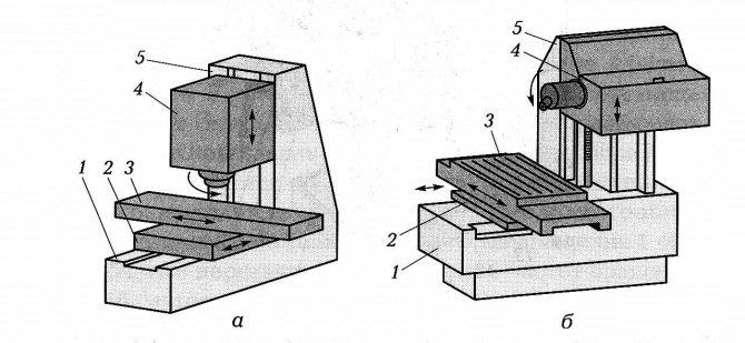 Фрезерный станок по дереву своими руками: чертежи с размерами, инструкция