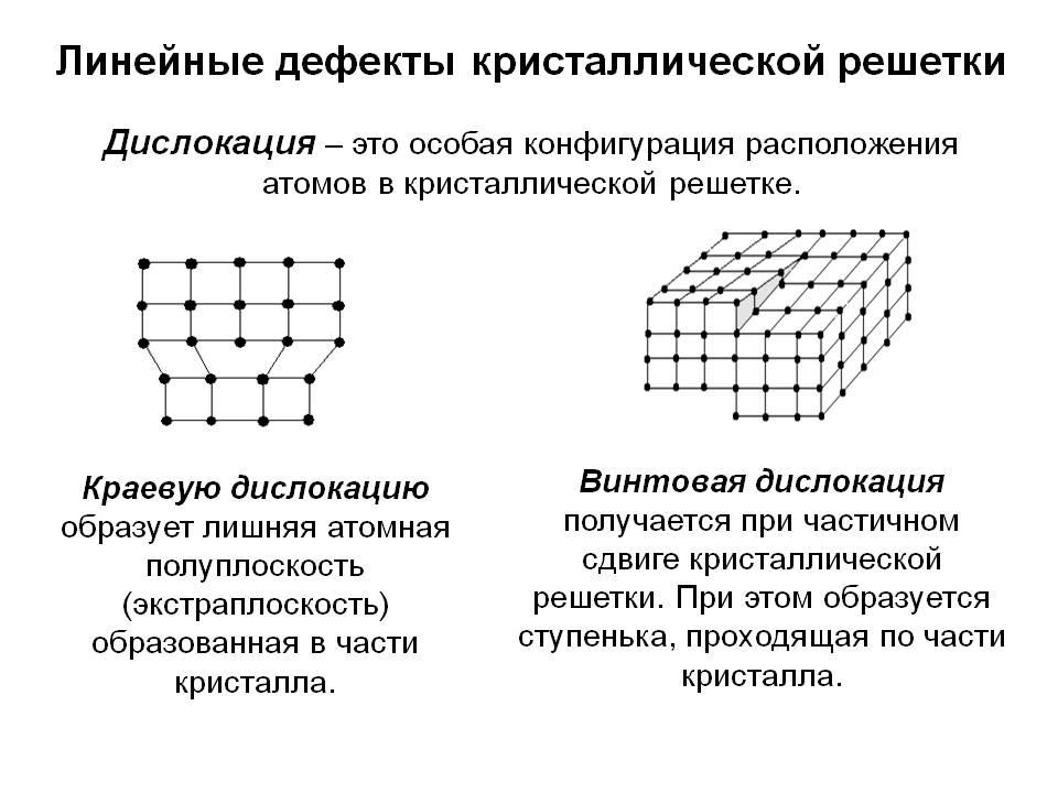 Кристаллическое строение металлов