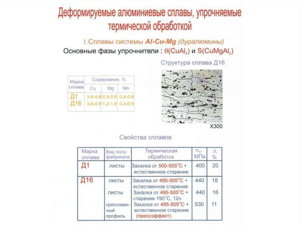 Влияние температуры на алюминий