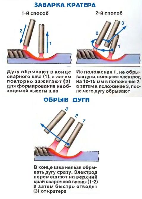 Как варить вертикальный шов инвертором: как правильно варить шов дуговой сваркой электродами