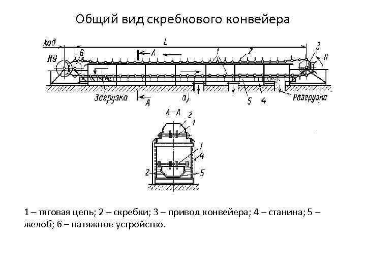 Цепной конвейер - схема и принцип работы цепных транспортеров