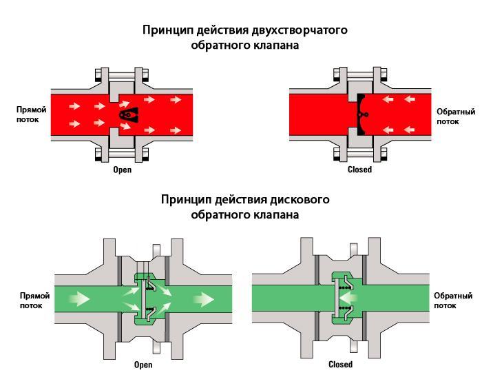 Обратный клапан для отопления - выбор, установка, принцип работы