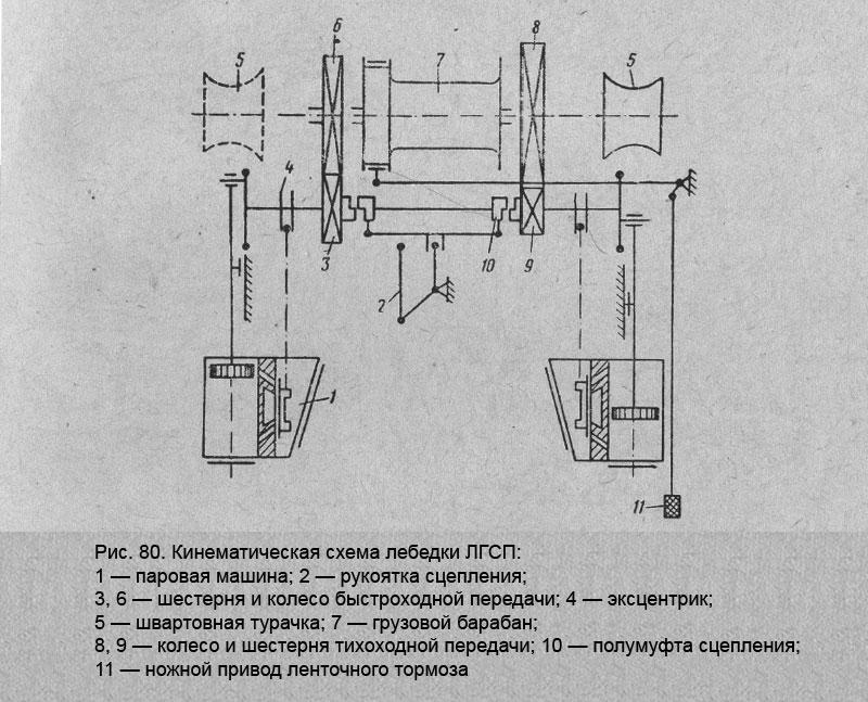 Лебедки ручные и электрические: назначение, устройство и использование