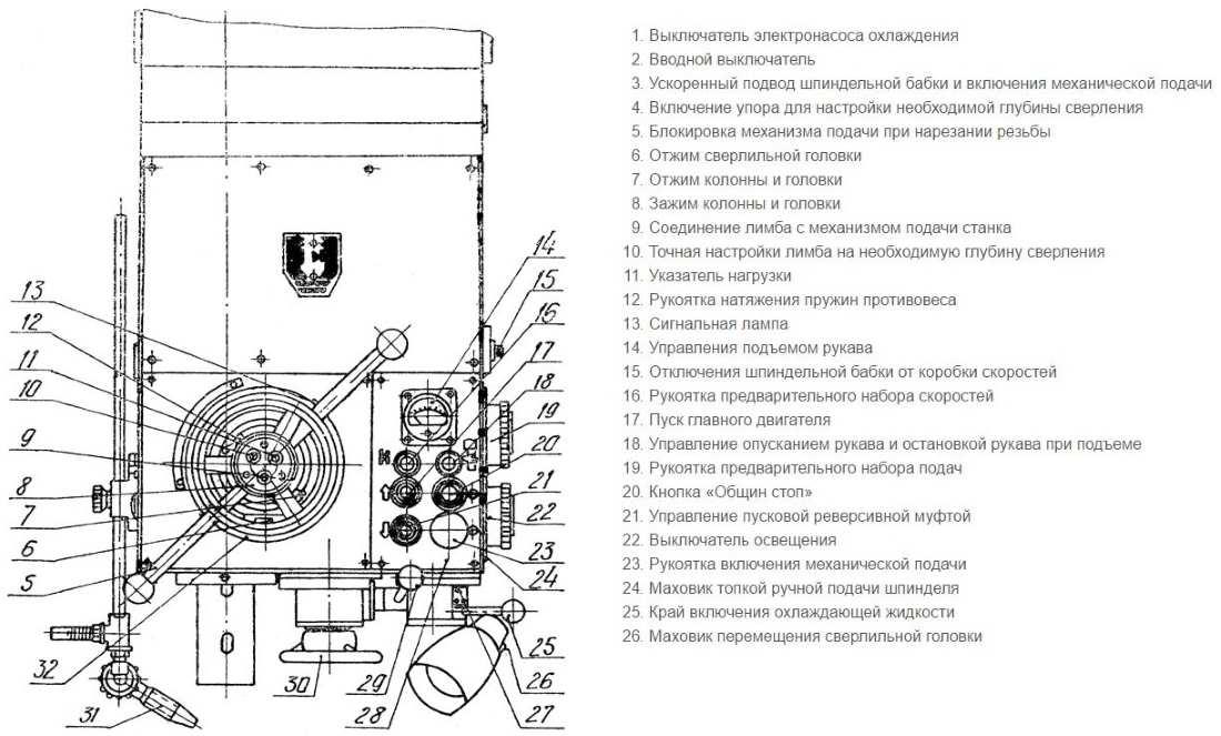 Станок 2м55 радиально-сверлильный: технические характеристики - строительный журнал rich--house.ru