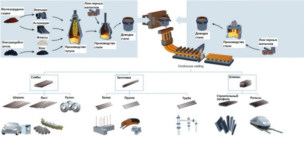Создание томасовского способа получения стали