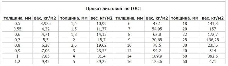 Расчет массы листового металла