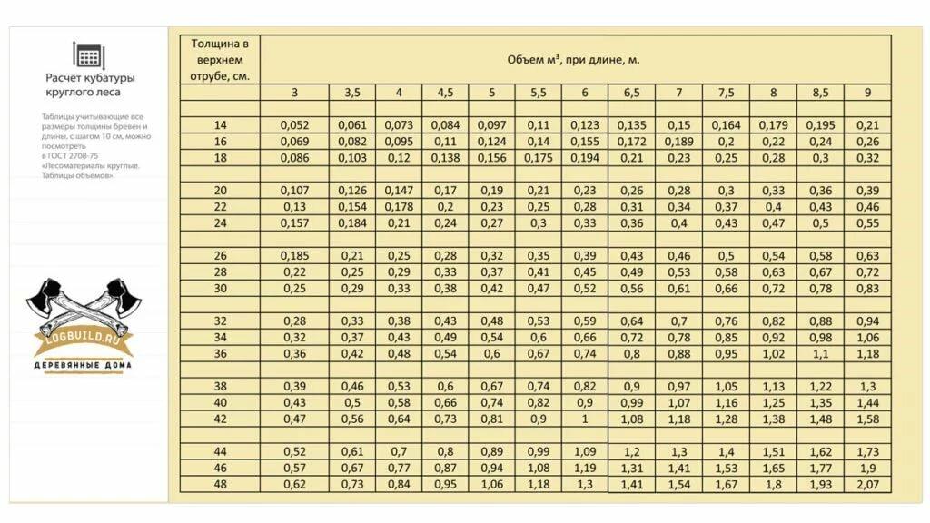 Как считать кубатуру круглого леса: как посчитать бревно в кубах таблица