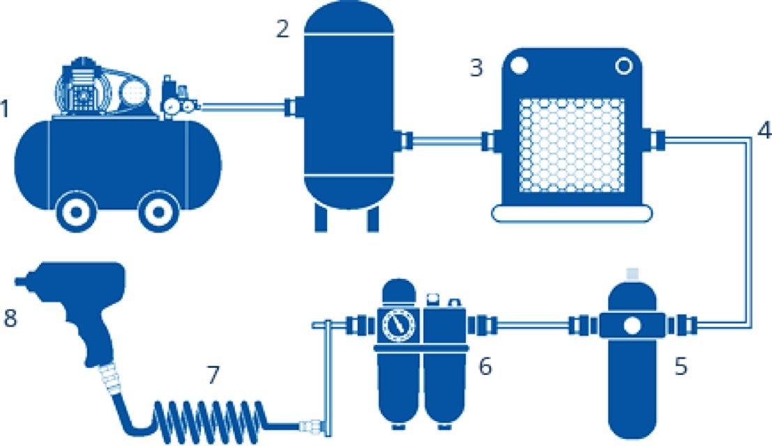 Как выбрать воздушный компрессор, какой компрессор лучше