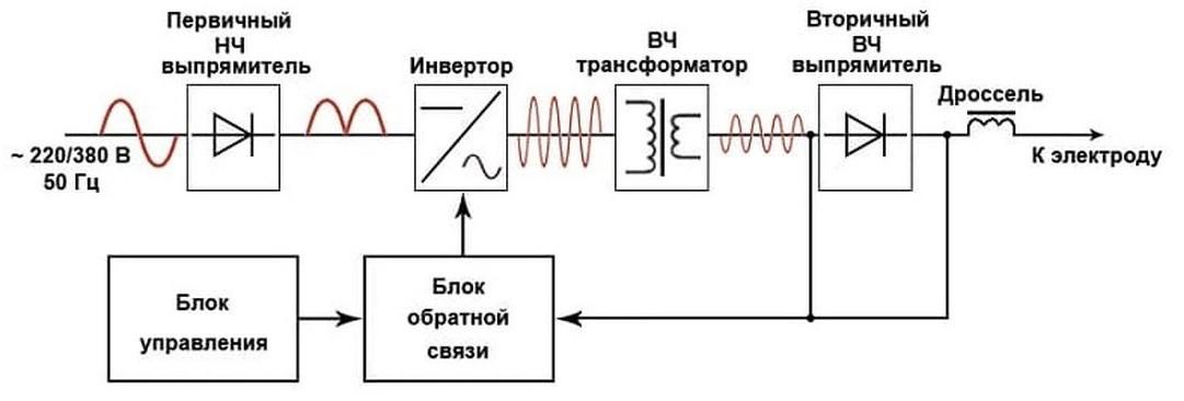 Сварочный инвертор: схема, назначение, принцип работы, плюсы и минусы