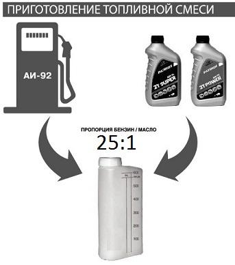 Пропорции масла и бензина для бензопилы huter