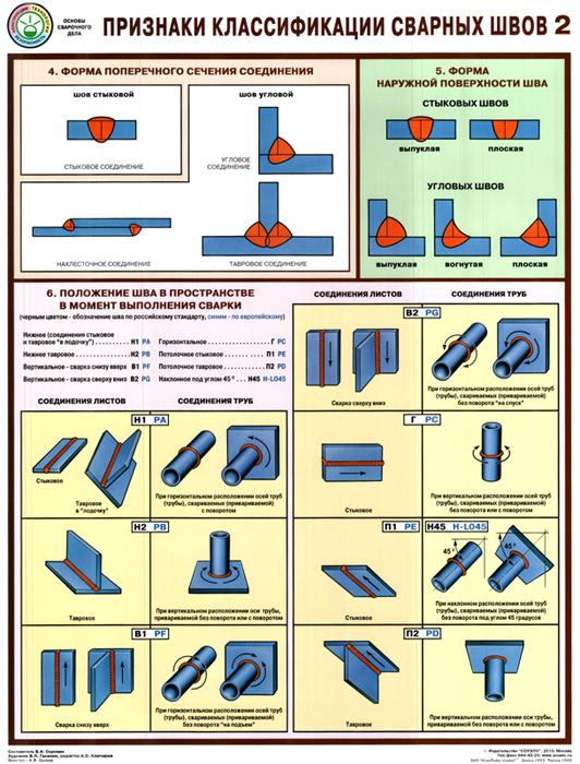 Сварка металлоконструкций: технология работ, ручная, полуавтоматом, дуговая, нормы, узлы, приспособления