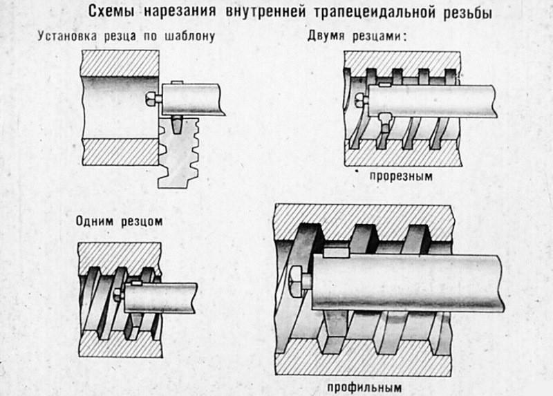 Приспособление для нарезания резьбы переменного шага на токарных станках с обычным ходовым винтом