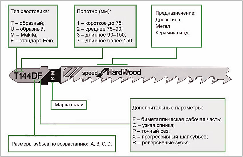 Виды пилок для электролобзика: виды, типы, классификация с характеристиками, маркировка, обзор популярных производителей и моделей, их плюсы и минусы