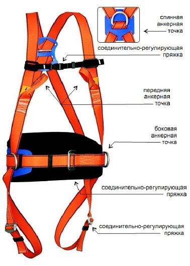 Страховочная привязь с плечевыми и ножными лямками