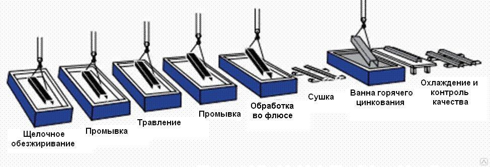 Технология гальванического цинкования