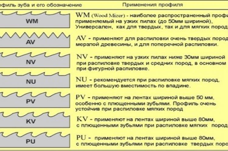 Угол заточки ленточных пил таблица. рекомендации
