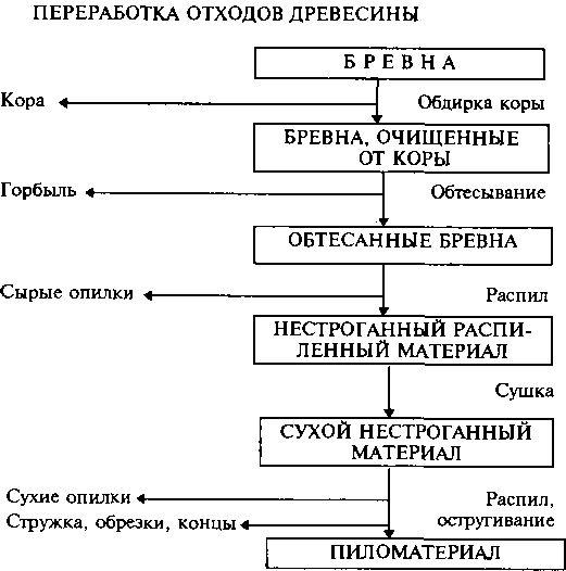 Деревообрабатывающее оборудование. классификация eumabois. часть 1