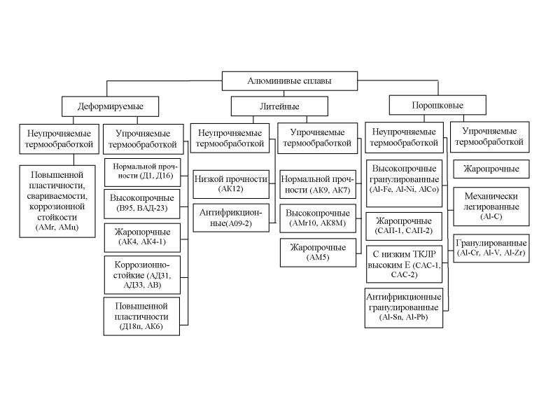 Классификация и маркировка сплавов магния