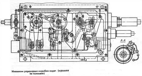Дип 300 токарный станок органы управления