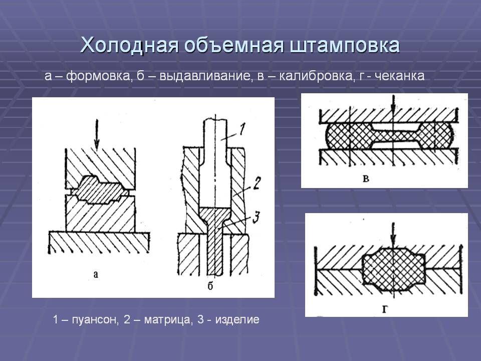 Изучение сущности, основных видов и назначения горячей объёмной штамповки