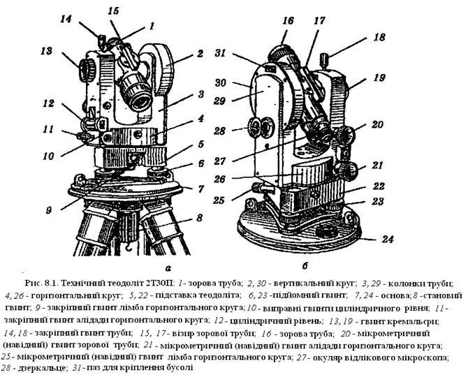 Теодолит и нивелир: в чем разница, что лучше, устройство