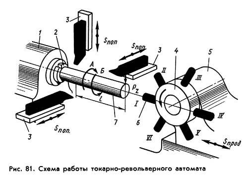 Токарно-револьверные станки: устройство, принцип работы, виды