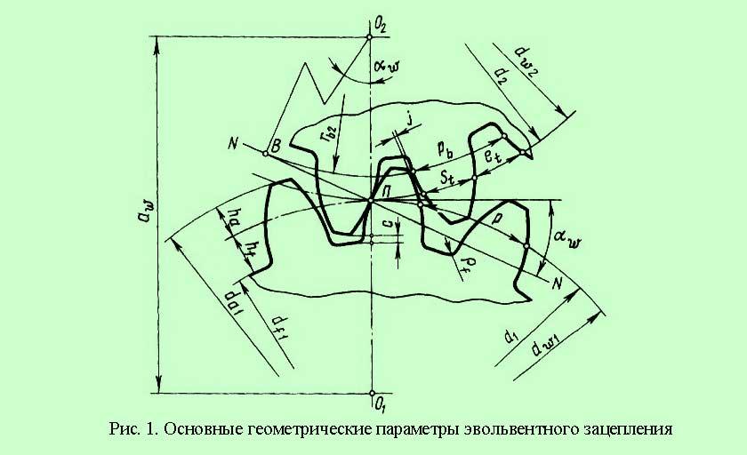 Геометрия зубчатого зацепления