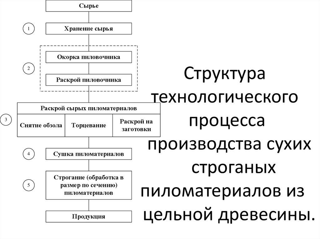 Классификация и стандартизация лесных товаров. классификация лесоматериалов. материаловедение для столяров, плотников и паркетчиков. сортимент. государственные стандарты и технические условия на лесные сортименты