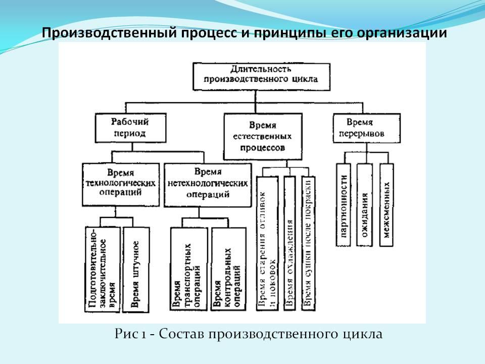 Производственный процесс: принципы организации
