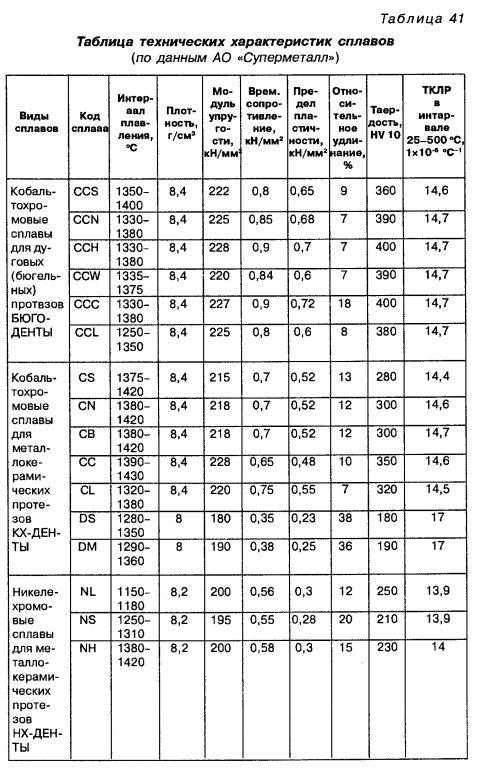 Плотность латуни, ее цвет и другие свойства и характеристики
