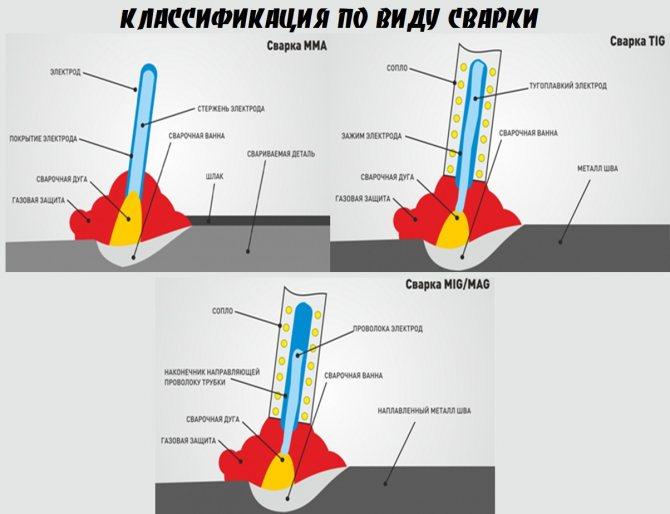 Ручная дуговая сварка: технология, гост :: syl.ru
