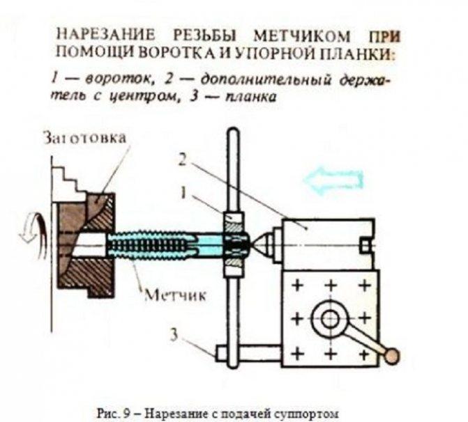 Нарезание резьбы на токарном станке