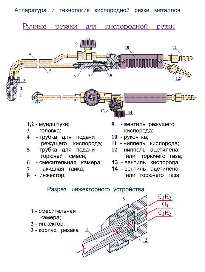 Резка металла кислородно пропановым резаком: плюсы и минусы, технология, особенности