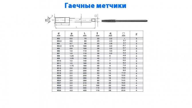 Таблицы диаметров свёрел и метчиков для нарезания резьбы по металлу - как подобрать резьбовые размеры, какой метод подбора правильный - www.rocta.ru