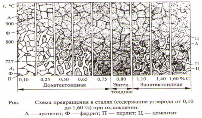 Ледебурит