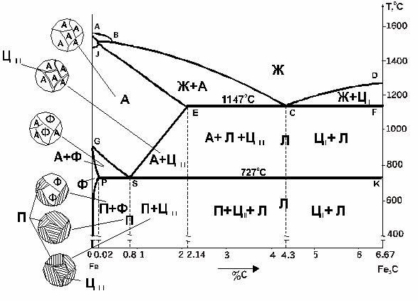 Wikizero - диаграмма состояния сплавов железо-углерод
