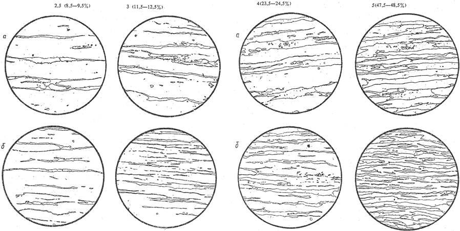 Сталь аустенитная. методы определения содержания ферритной фазы в прутках