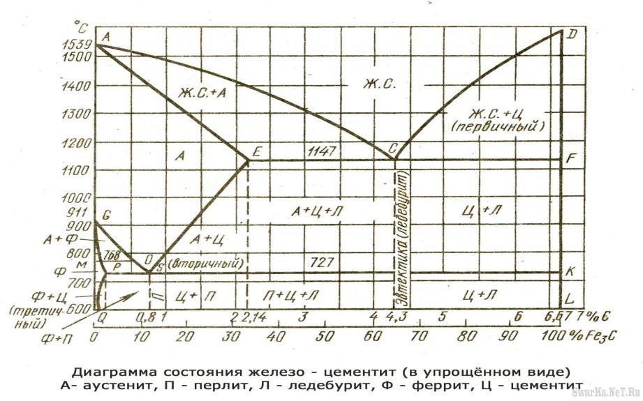 Диаграмма состояния сплавов железо