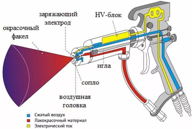 Как правильно работать с ручным механическим краскопультом