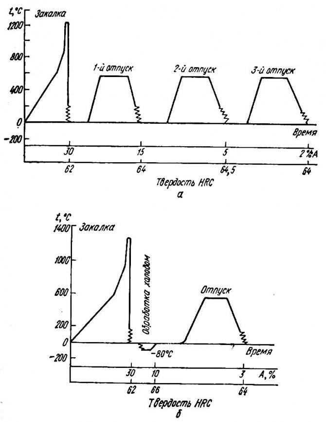 Поверхностная закалка твч. технология закалки 45 стали