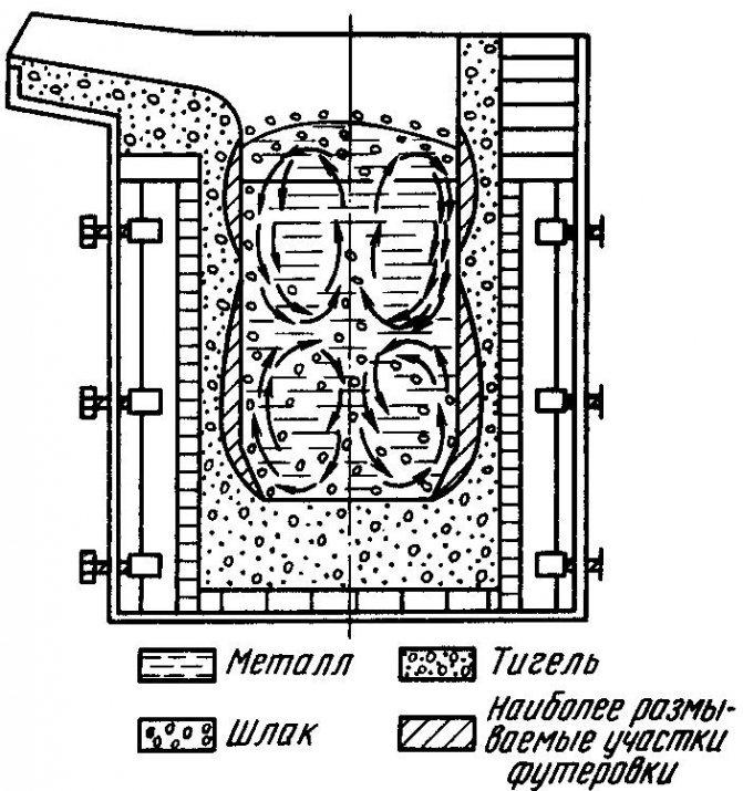Индукционная печь для плавки металла своими руками - яхт клуб ост-вест